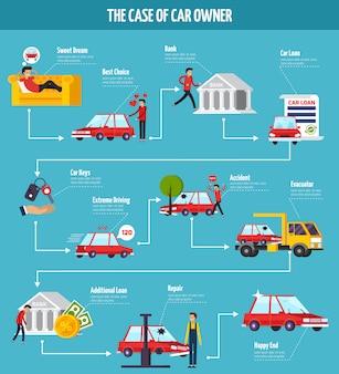 Diagrama de flujo del concepto de propietario de automóvil