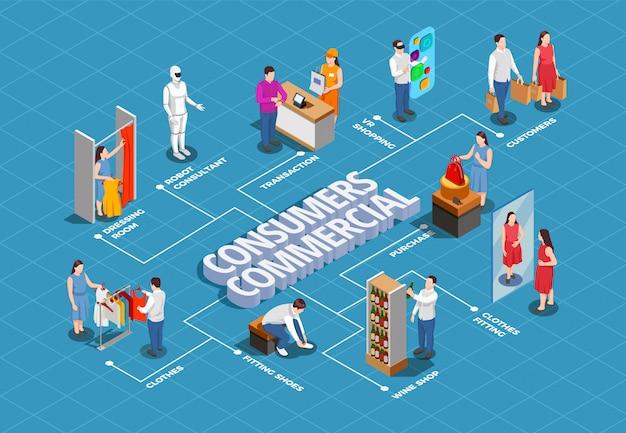 Diagrama de flujo de consumidores comerciales isométricos