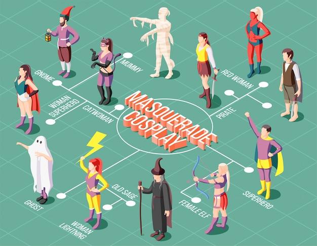 Diagrama de flujo de cosplay de mascarada isométrica con personas que usan varios trajes inusuales 3d