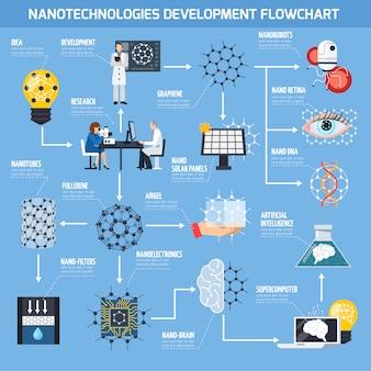 Diagrama de flujo de desarrollo de nanotecnologías