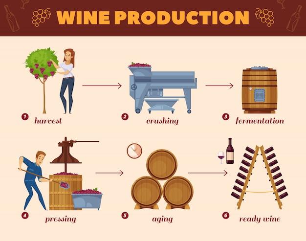 Diagrama de flujo de dibujos animados de proceso de producción de vino