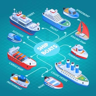Diagrama de flujo de diseño isométrico de naves