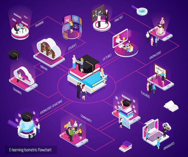 Diagrama de flujo de educación isométrica en línea