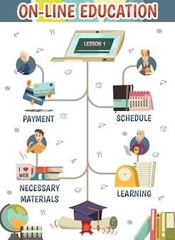 Diagrama de flujo de educación en línea
