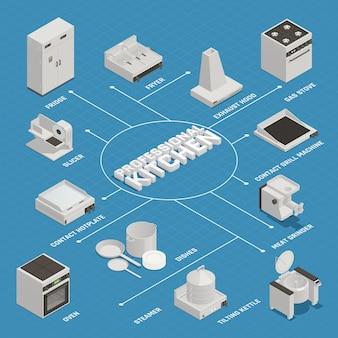 Diagrama de flujo de equipo de cocina