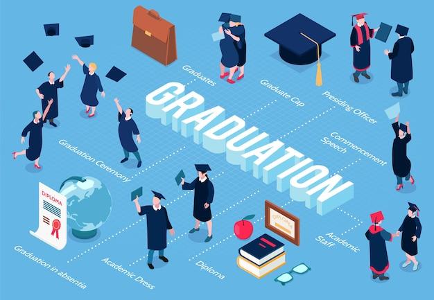 Diagrama de flujo de estudiantes graduados