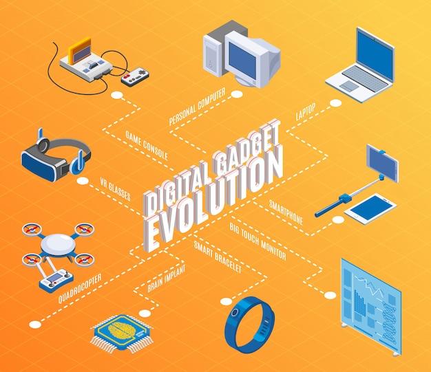 Diagrama de flujo de evolución de gadgets digitales