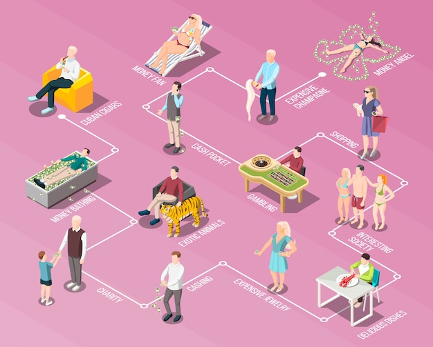 Diagrama de flujo de gente rica y vida rica