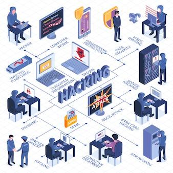 Diagrama de flujo de hacker isométrico con texto y computadoras, dispositivos electrónicos y ciberdelincuentes
