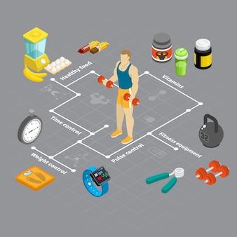 Diagrama de flujo de hombre isométrico fitness