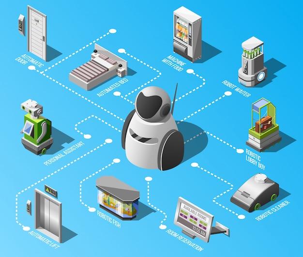Diagrama de flujo de hoteles robotizados