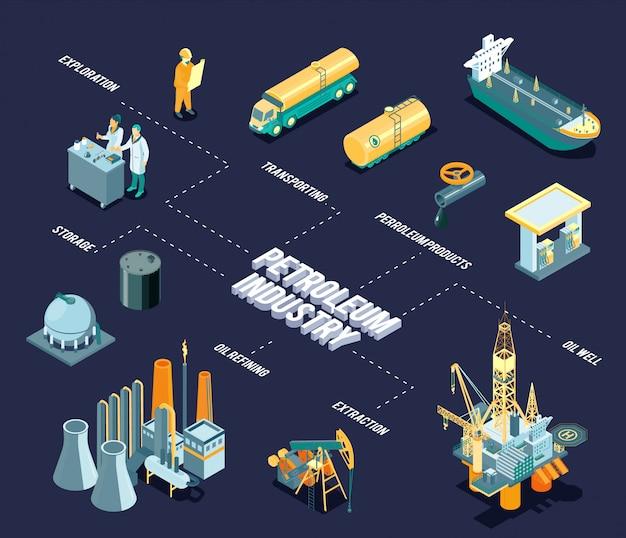 Diagrama de flujo de la industria petrolera isométrica oscura con titular de la industria petrolera y líneas con exploración, extracción de refinación de petróleo almacenable y descripciones de productos derivados del petróleo.