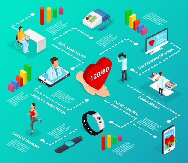 Diagrama de flujo de infografía de medicina digital isométrica