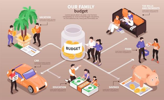 Diagrama de flujo infográfico isométrico de distribución de ingresos del presupuesto familiar