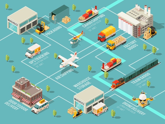 Diagrama de flujo infográfico de logística isométrica con diferentes vehículos, transporte, almacén, almacenamiento, distribución y procesos de entrega.
