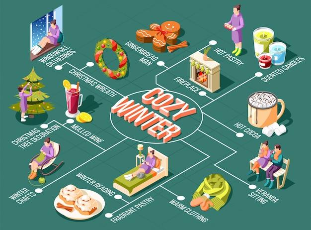 Diagrama de flujo de invierno acogedor con reuniones de alféizar guirnalda de navidad y decoración de árboles velas perfumadas elementos de chimenea ilustración isométrica