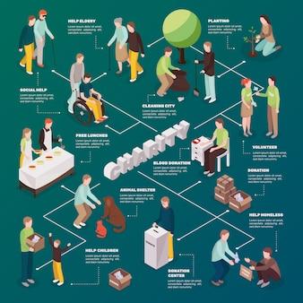 Diagrama de flujo isométrico de acción de caridad
