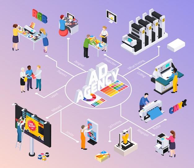 Diagrama de flujo isométrico de la agencia de publicidad con diseñadores que discuten el diseño de carteles publicitarios producción impresión offset corte ilustración instalación