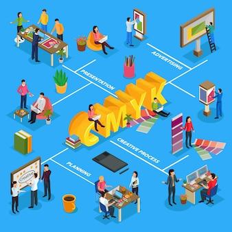 Diagrama de flujo isométrico de la agencia de publicidad con presentación del proyecto, carteles de diseño del equipo creativo
