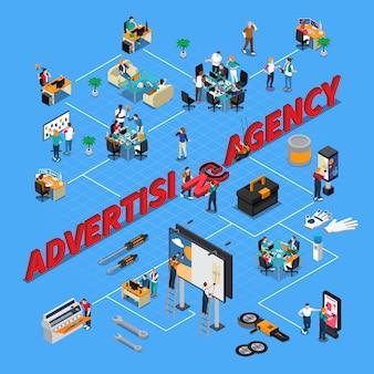 Diagrama de flujo isométrico de la agencia de publicidad