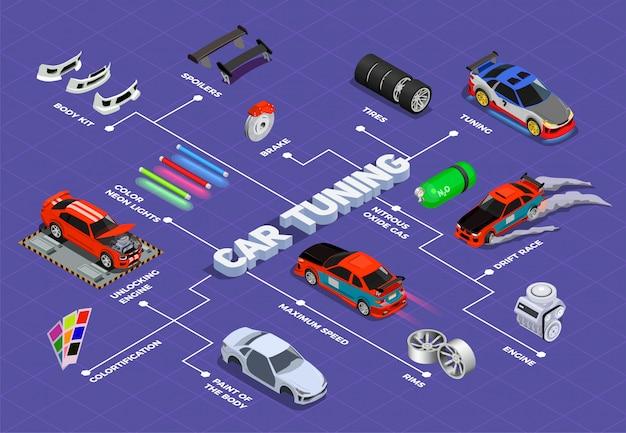 Diagrama de flujo isométrico de ajuste del automóvil con llantas del alerón, neumáticos, óxido nitroso, desbloqueo de gas, kit de cuerpo del motor, elementos decorativos