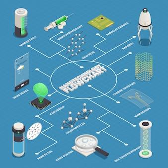 Diagrama de flujo isométrico de aplicaciones de nanotecnología