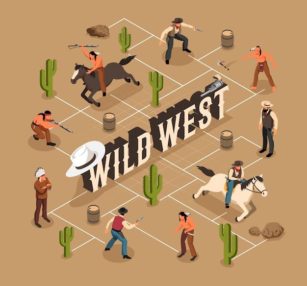 Diagrama de flujo isométrico de armas y caballos del oeste salvaje de los vaqueros y los indios en la arena