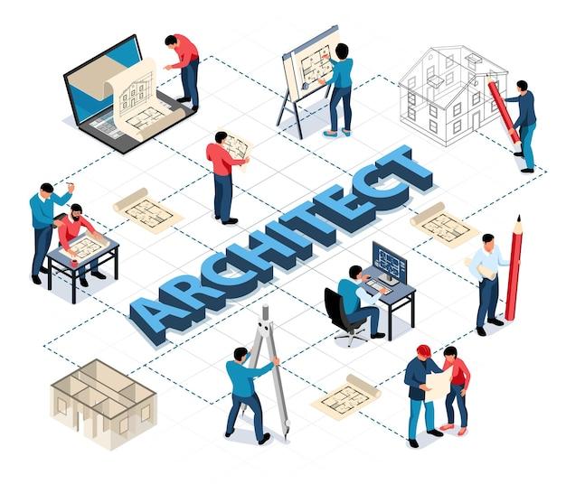 Diagrama de flujo isométrico del arquitecto con personas de oficina involucradas en el desarrollo y redacción del proyecto