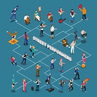 Diagrama de flujo isométrico de artistas callejeros