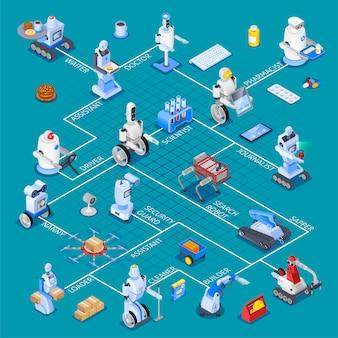 Diagrama de flujo isométrico de asistentes robóticos