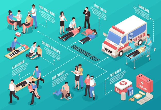 Diagrama de flujo isométrico de ayuda de emergencia