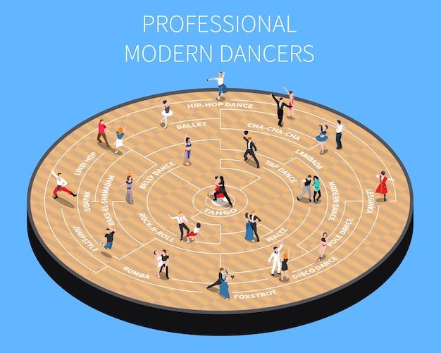 Diagrama de flujo isométrico de bailarines modernos profesionales