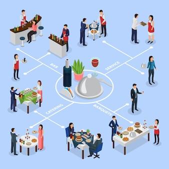 Diagrama de flujo isométrico de banquetes de catering