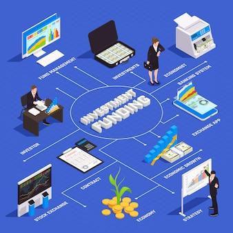 Diagrama de flujo isométrico de beneficios de inversión con estrategia gestión financiera crecimiento económico sistema bancario bolsa de valores