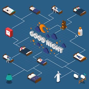 Diagrama de flujo isométrico de buenas noches