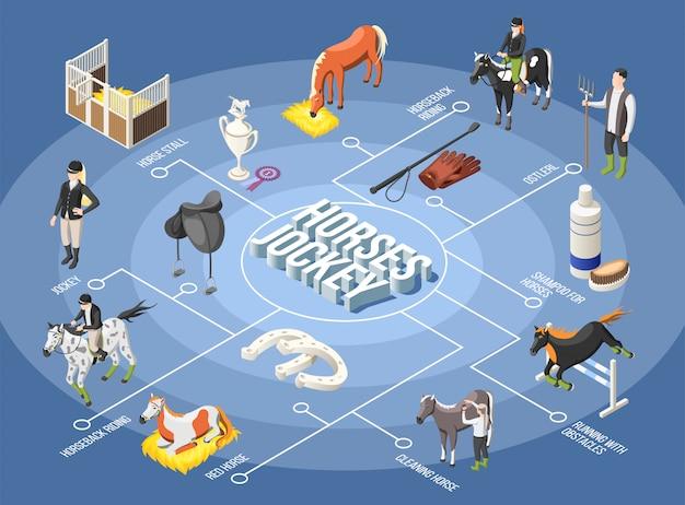 Diagrama de flujo isométrico de caballos y jinete