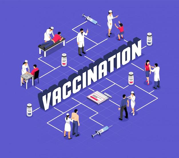 Diagrama de flujo isométrico de caracteres humanos durante la vacunación y jeringas con productos médicos
