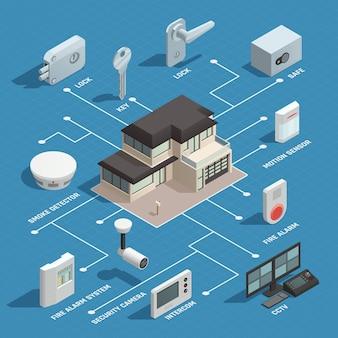 Diagrama de flujo isométrico de la casa inteligente