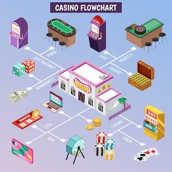 Diagrama de flujo isométrico de casino