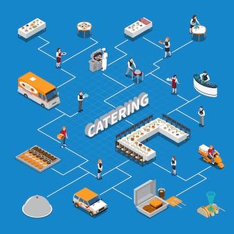 Diagrama de flujo isométrico de catering