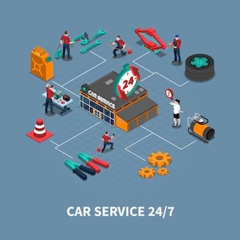 Diagrama de flujo isométrico del centro de servicio para automóviles