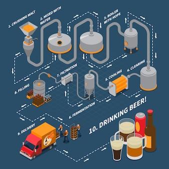 Diagrama de flujo isométrico de la cervecería