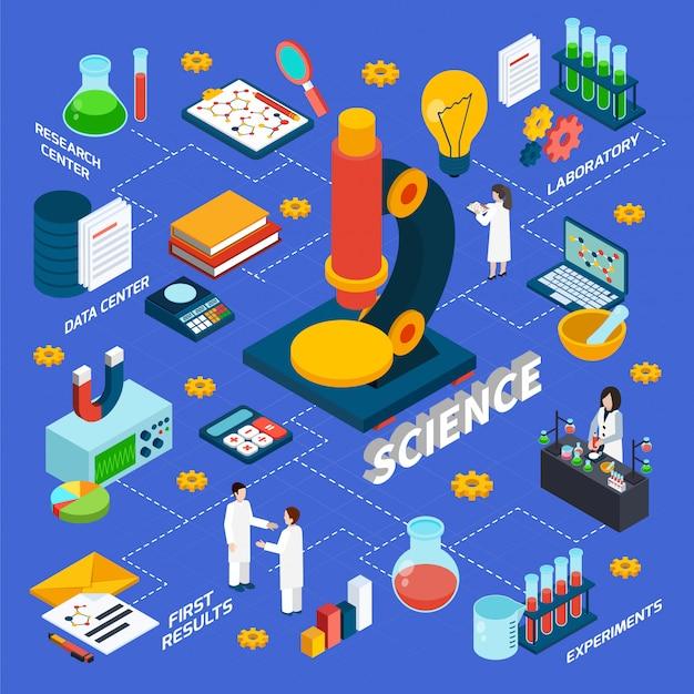 Diagrama de flujo isométrico de ciencia e investigación