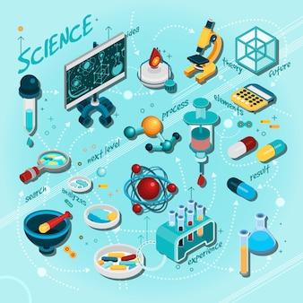 Diagrama de flujo isométrico de la ciencia