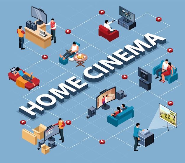 Diagrama de flujo isométrico de cine en casa