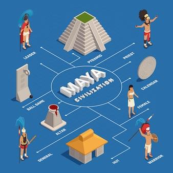 Diagrama de flujo isométrico de la civilización maya
