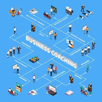 Diagrama de flujo isométrico de coaching empresarial con motivación objetivo logro trabajo en equipo cooperación capacitación seminario conferencia webinar