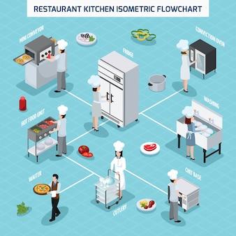 Diagrama de flujo isométrico de cocina profesional