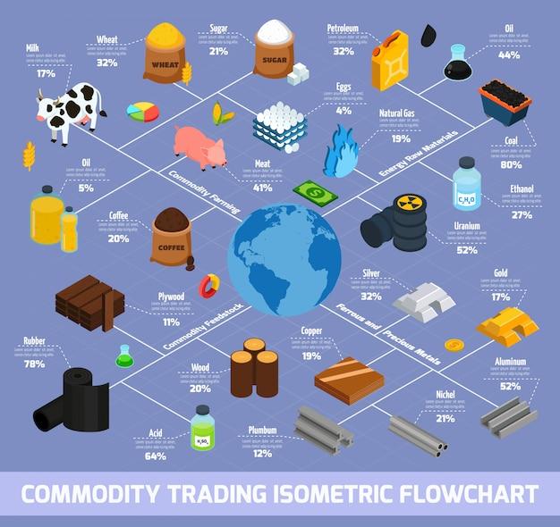 Diagrama de flujo isométrico de comercio de productos básicos