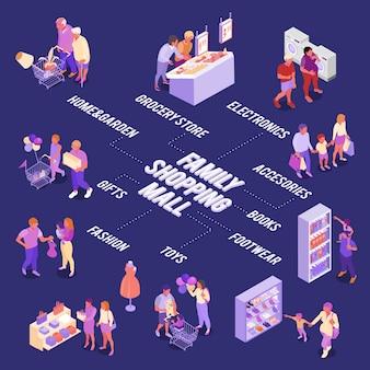 Diagrama de flujo isométrico de compras familiares para adultos y niños en varios departamentos del centro comercial ilustración vectorial